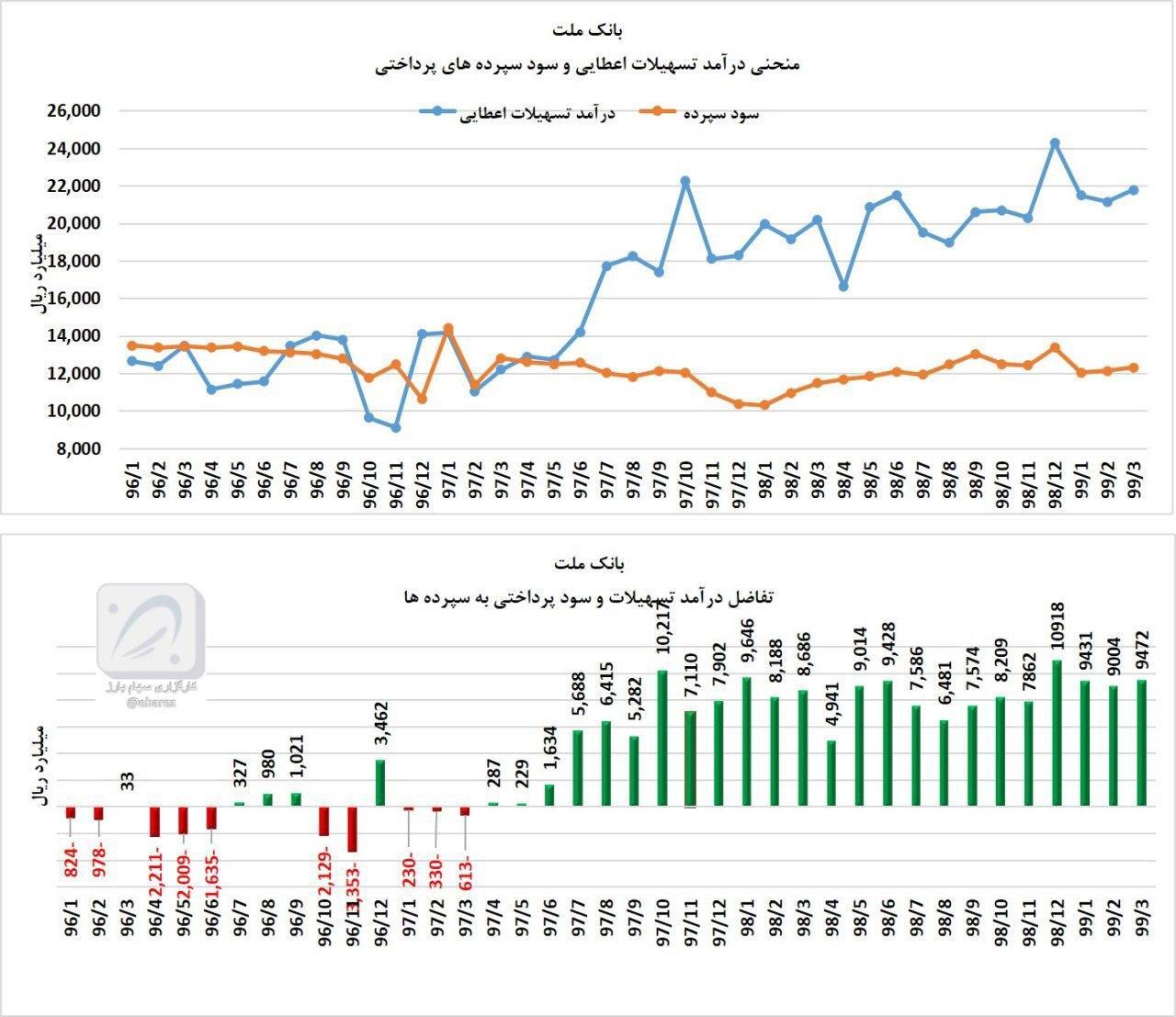 آمارها و نمودارهای سهام وبملت