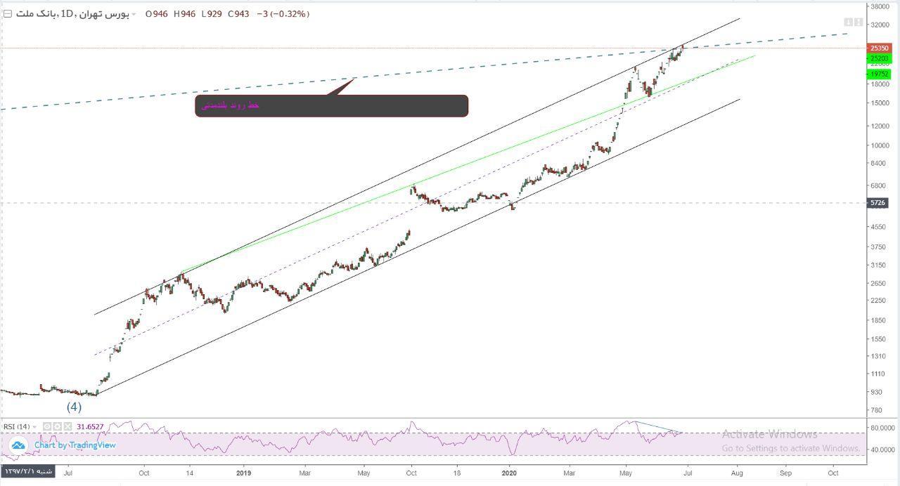 نمودار و تحلیل تکنیکال سهام بانک ملت